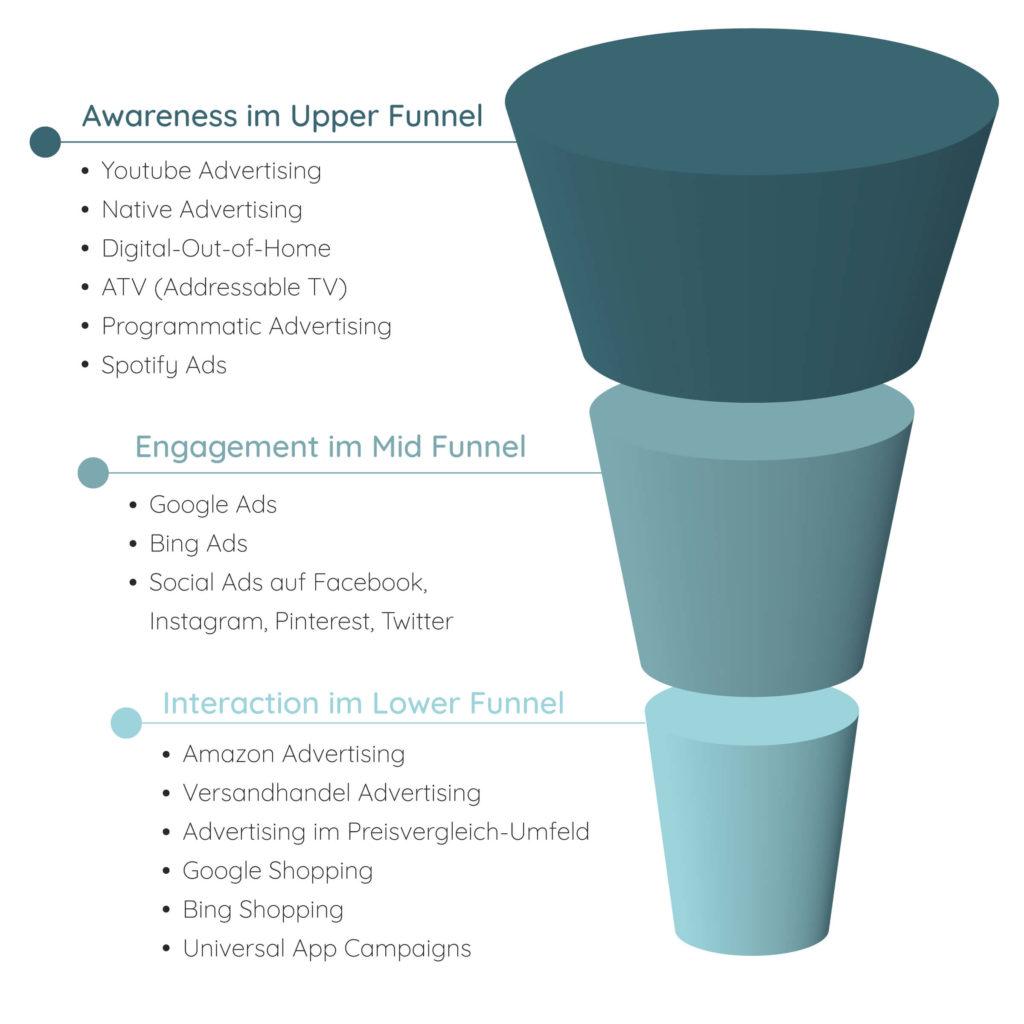 Infografik zeigt den Marketing-Funnel als zentrales Steuerungstool für Online-Marketing-Maßnahmen wie SEO, SEA, Amazon und Youtube von xeomed in der Healthcare-Branche.