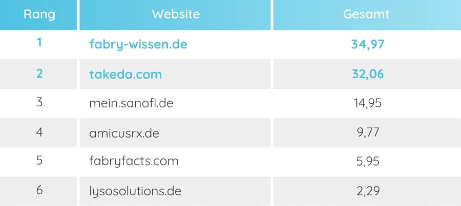 Tabelle zeigt das SEO-Ranking der Top 6 Unternehmensseiten im Bereich Orphan Drugs – Morbus Fabry.