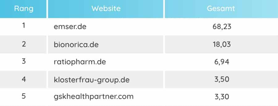SEO-Ranking-Tabelle der Top 5 Unternehmensseiten im Bereich Nasensprays.