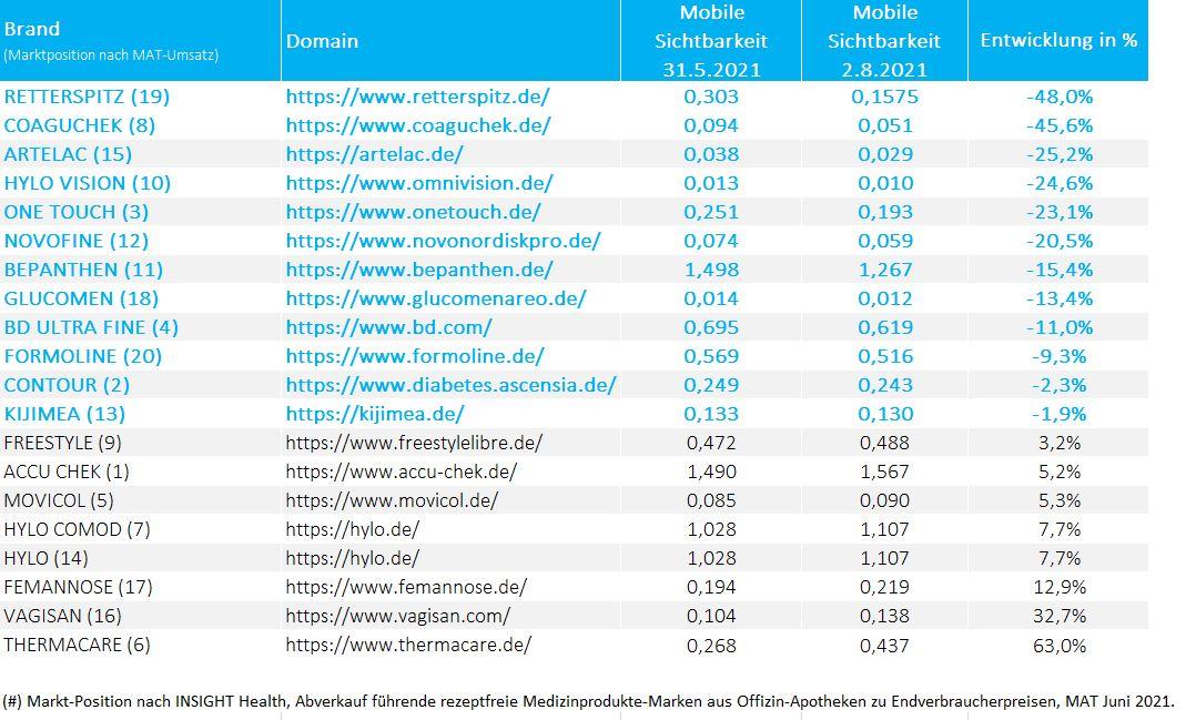 Tabelle zum Sichtbarkeitsranking ausgewählter Healthcare-Websites von rezeptfreien Medizinprodukten.